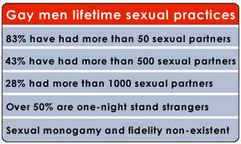 Data on gay men sexual practices